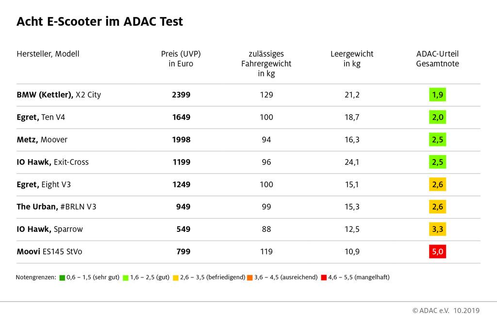 ADAC-Test E-Scooter 2019