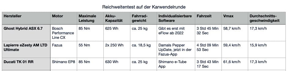 Reichweitentest Shimano vs Bosch vs Fazua